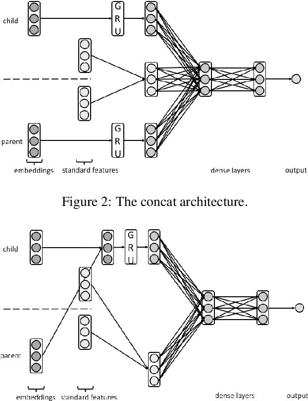 Figure 3 for A Dataset Independent Set of Baselines for Relation Prediction in Argument Mining
