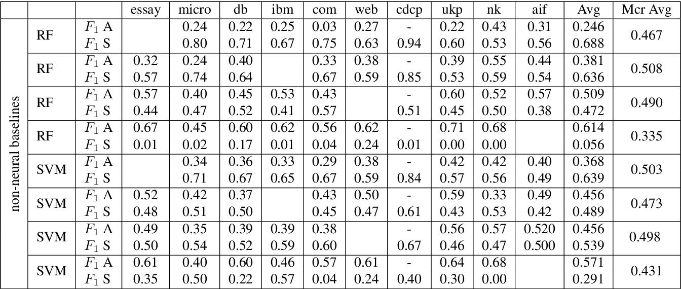 Figure 4 for A Dataset Independent Set of Baselines for Relation Prediction in Argument Mining