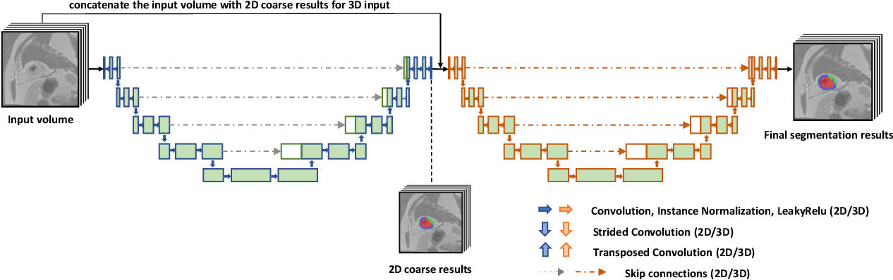 Figure 2 for Deep Learning methods for automatic evaluation of delayed enhancement-MRI. The results of the EMIDEC challenge