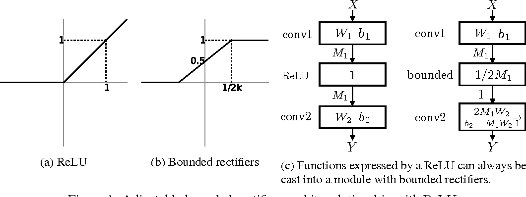 Figure 1 for Adjustable Bounded Rectifiers: Towards Deep Binary Representations