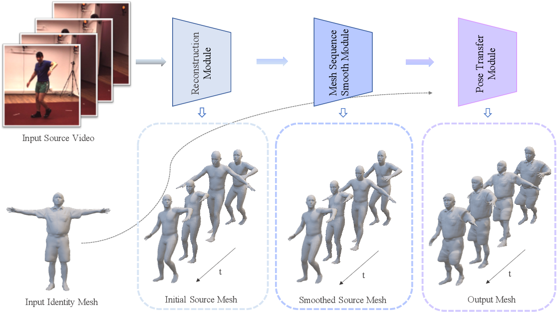 Figure 2 for Can Action be Imitated? Learn to Reconstruct and Transfer Human Dynamics from Videos