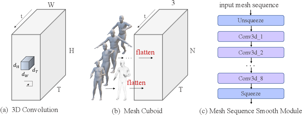 Figure 4 for Can Action be Imitated? Learn to Reconstruct and Transfer Human Dynamics from Videos