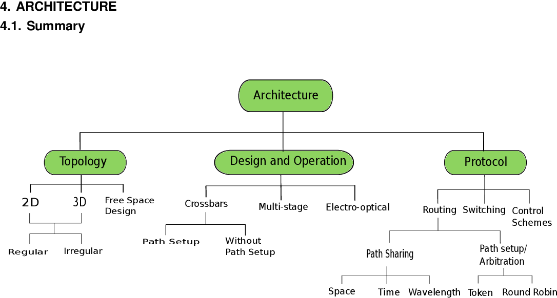 Fig. 14. Taxonomy of different architectures