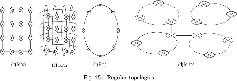 Fig. 15. Regular topologies