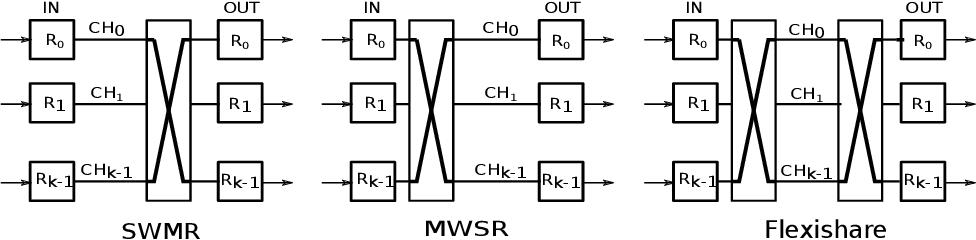 Fig. 17. Flexishare