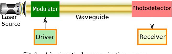 Fig. 3. A basic optical communication system