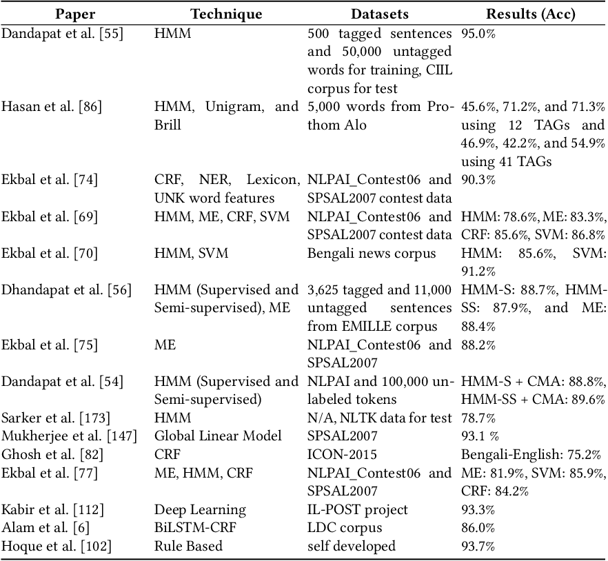 Figure 1 for A Review of Bangla Natural Language Processing Tasks and the Utility of Transformer Models