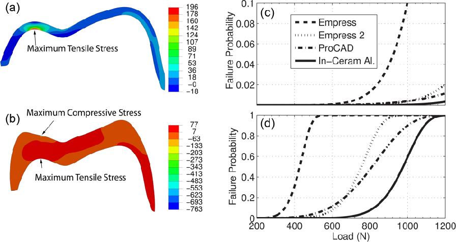 Reliability estimation for single-unit ceramic crown restorations