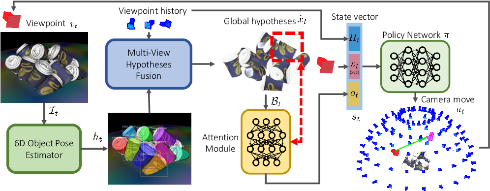 Figure 1 for Active 6D Multi-Object Pose Estimation in Cluttered Scenarios with Deep Reinforcement Learning