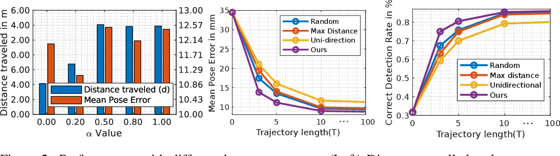 Figure 3 for Active 6D Multi-Object Pose Estimation in Cluttered Scenarios with Deep Reinforcement Learning