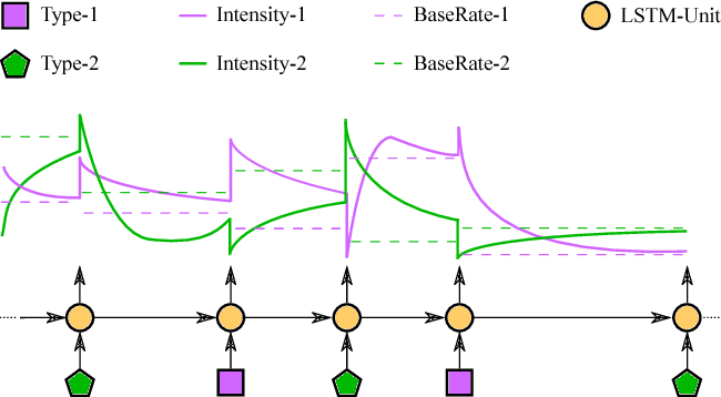 Figure 1 for The Neural Hawkes Process: A Neurally Self-Modulating Multivariate Point Process