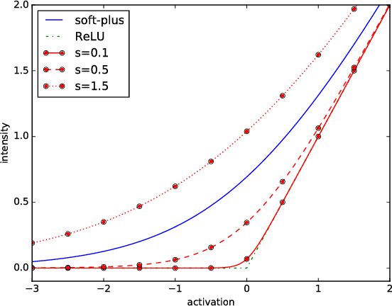 Figure 3 for The Neural Hawkes Process: A Neurally Self-Modulating Multivariate Point Process