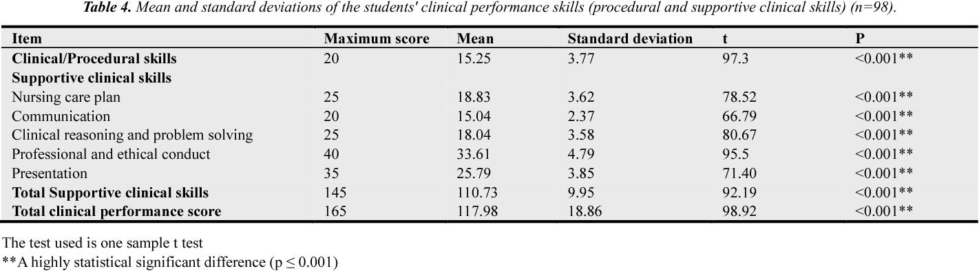 PDF] Relationship Between Nursing Students' Emotional Intelligence