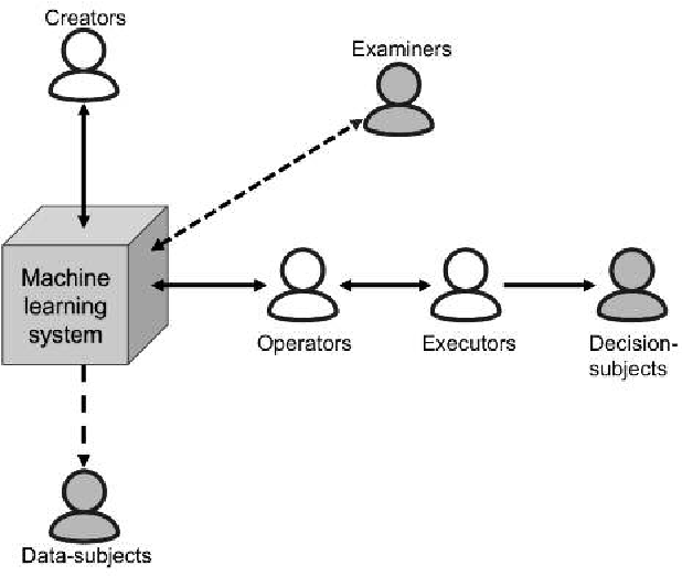 Figure 1 for Interpretable to Whom? A Role-based Model for Analyzing Interpretable Machine Learning Systems