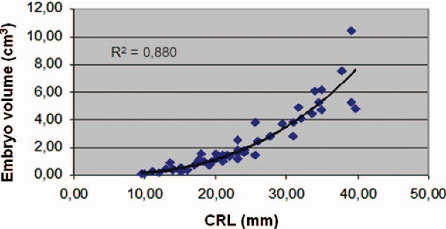 Figure 3 From Measurement Of Embryo Volume At 7 10 Weeks Gestation