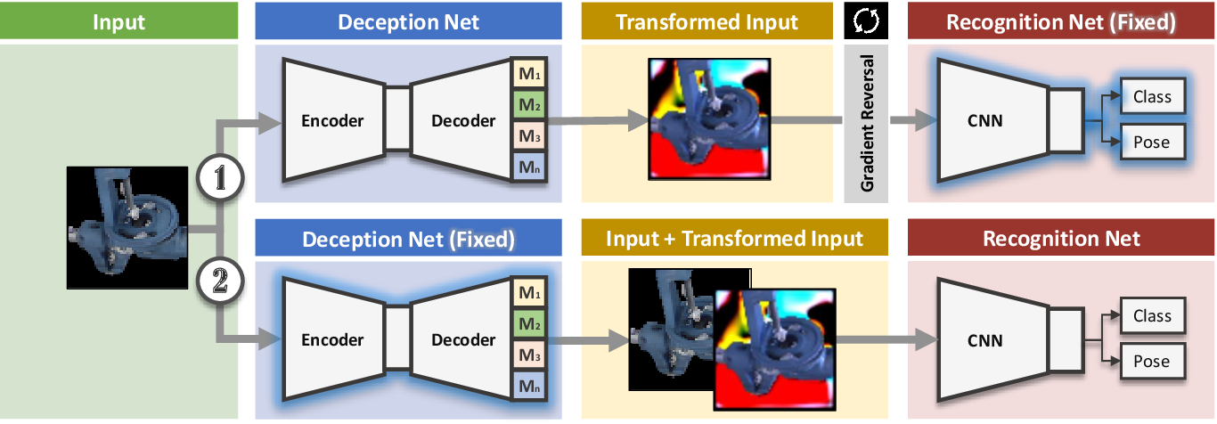 Figure 1 for DeceptionNet: Network-Driven Domain Randomization