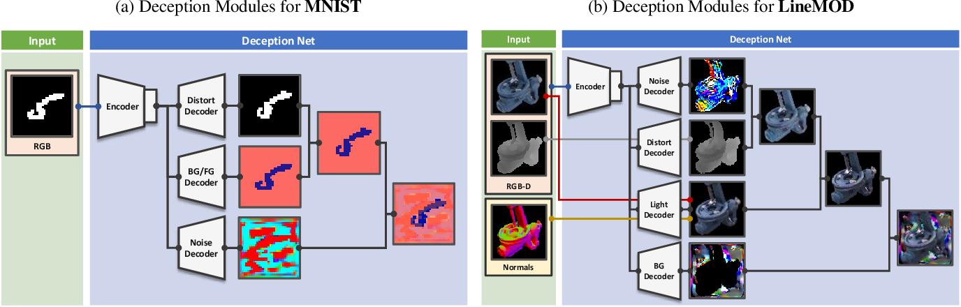 Figure 3 for DeceptionNet: Network-Driven Domain Randomization