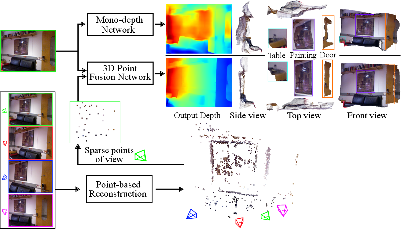 Figure 1 for Boosting Monocular Depth Estimation with Lightweight 3D Point Fusion