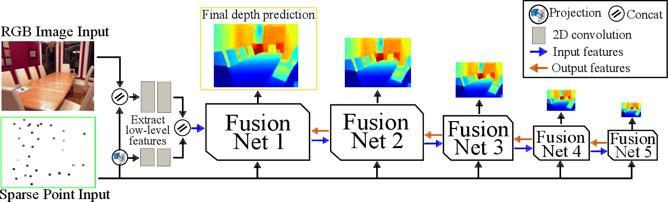 Figure 3 for Boosting Monocular Depth Estimation with Lightweight 3D Point Fusion