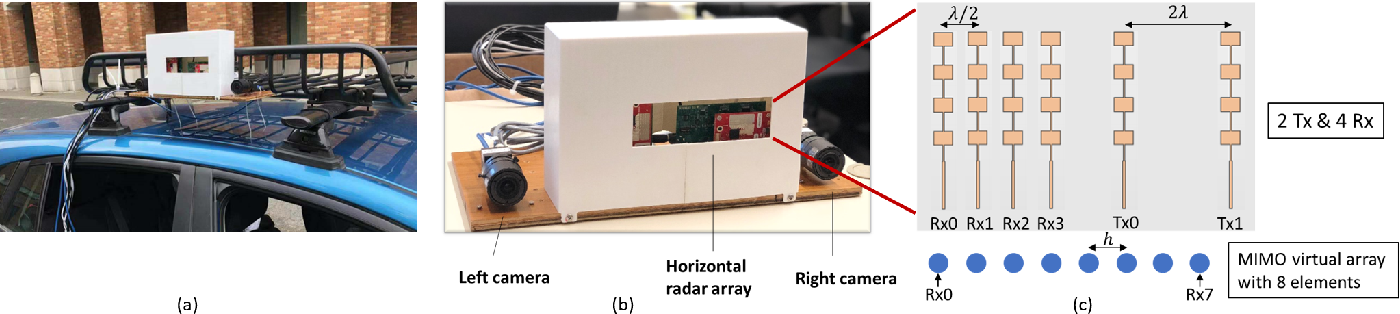 Figure 1 for MIMO-SAR: A Hierarchical High-resolution Imaging Algorithm for FMCW Automotive Radar