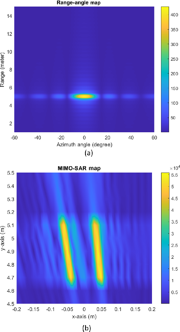 Figure 2 for MIMO-SAR: A Hierarchical High-resolution Imaging Algorithm for FMCW Automotive Radar