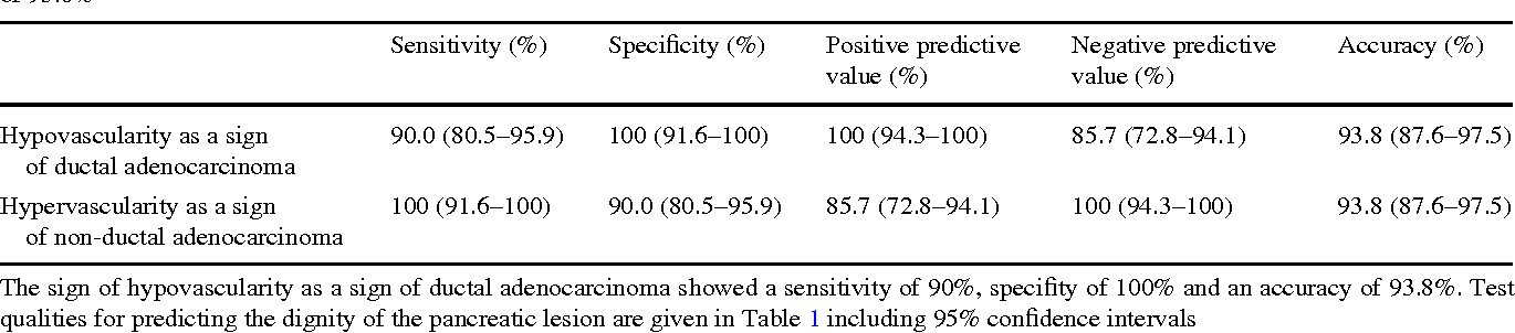 Table 2 The sign of iso-hypervascularity as a sign of non-ductal adenocarcinoma showed a sensitivity of 100%, speciWty of 90% and accuracy of 93.8%