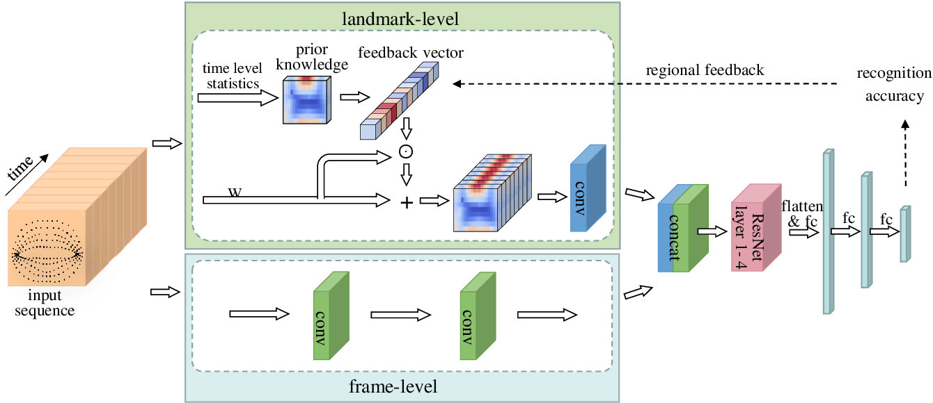 Figure 1 for Three-Dimensional Lip Motion Network for Text-Independent Speaker Recognition