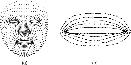 Figure 2 for Three-Dimensional Lip Motion Network for Text-Independent Speaker Recognition