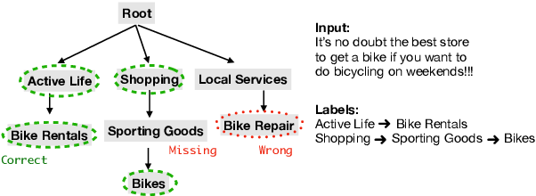 Figure 1 for Improving Pretrained Models for Zero-shot Multi-label Text Classification through Reinforced Label Hierarchy Reasoning