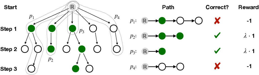Figure 3 for Improving Pretrained Models for Zero-shot Multi-label Text Classification through Reinforced Label Hierarchy Reasoning