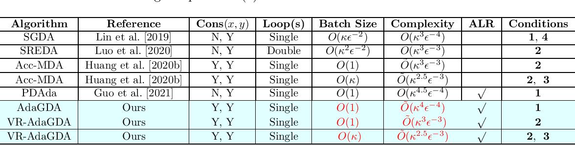 Figure 1 for AdaGDA: Faster Adaptive Gradient Descent Ascent Methods for Minimax Optimization