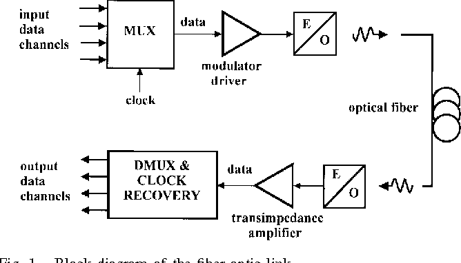 InP DHBT-based Clock and Data Recovery Circuits for Ultra-High-Speed Optical Data Links