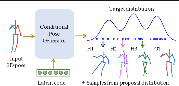 Figure 1 for Weakly Supervised Generative Network for Multiple 3D Human Pose Hypotheses