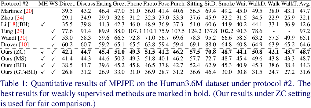 Figure 2 for Weakly Supervised Generative Network for Multiple 3D Human Pose Hypotheses