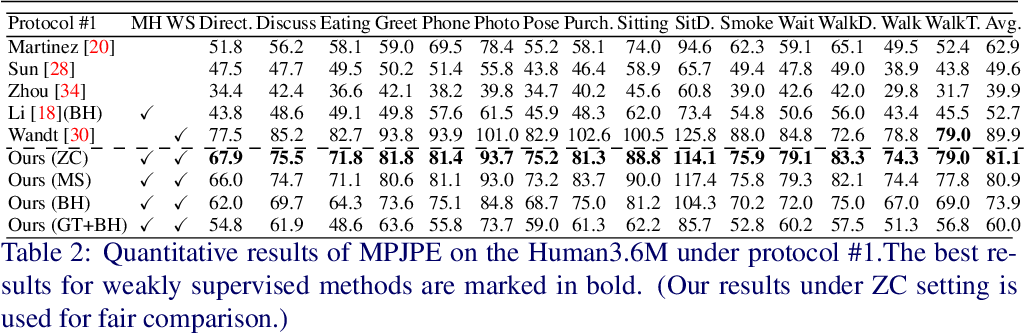 Figure 4 for Weakly Supervised Generative Network for Multiple 3D Human Pose Hypotheses