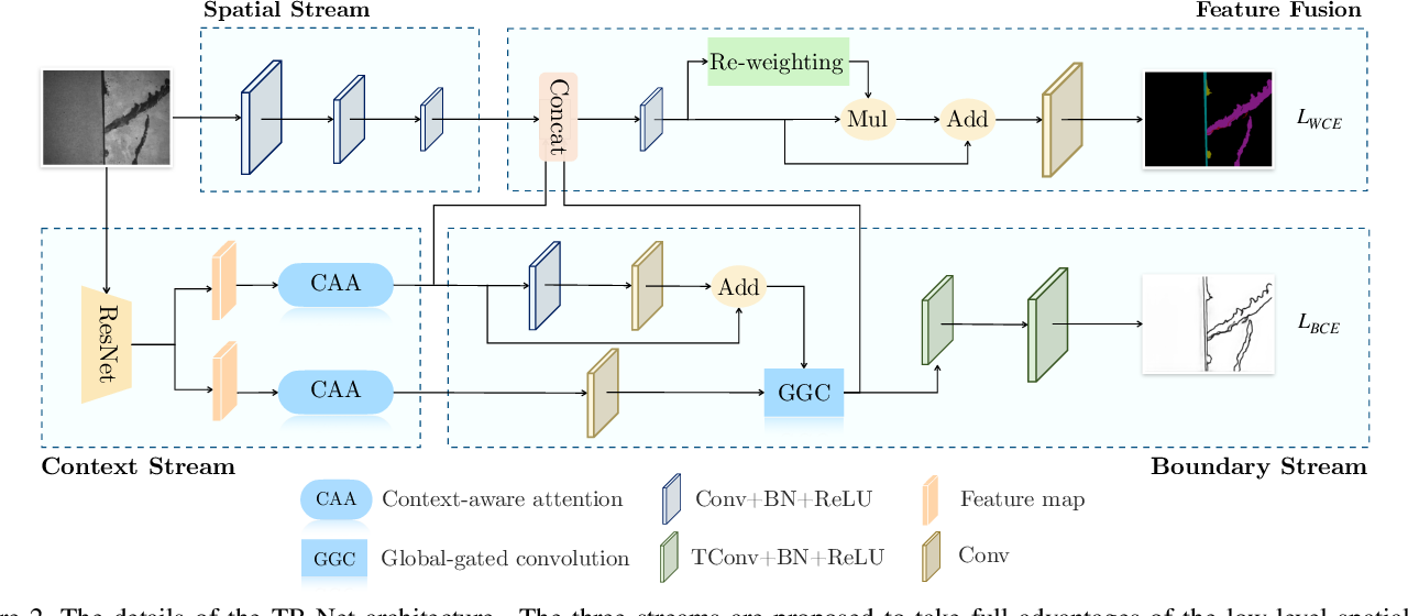 Figure 3 for TB-Net: A Three-Stream Boundary-Aware Network for Fine-Grained Pavement Disease Segmentation