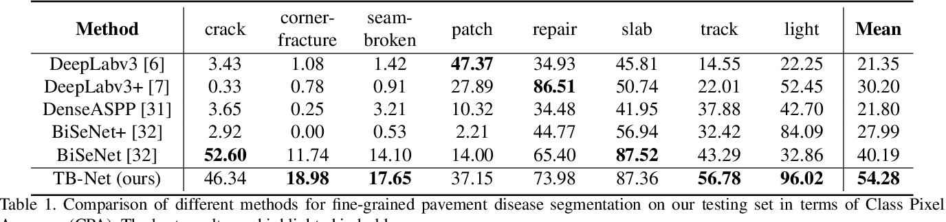 Figure 2 for TB-Net: A Three-Stream Boundary-Aware Network for Fine-Grained Pavement Disease Segmentation