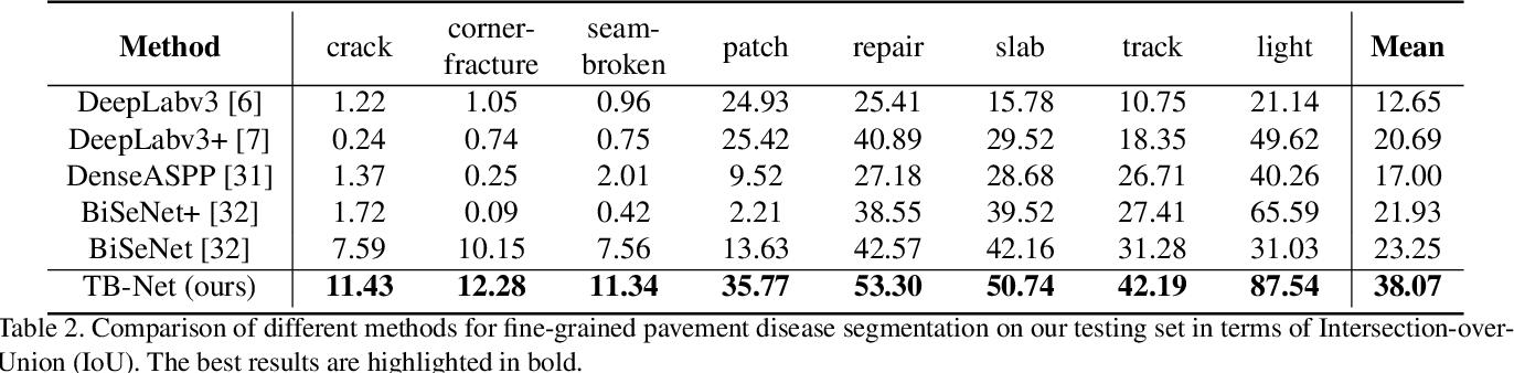 Figure 4 for TB-Net: A Three-Stream Boundary-Aware Network for Fine-Grained Pavement Disease Segmentation