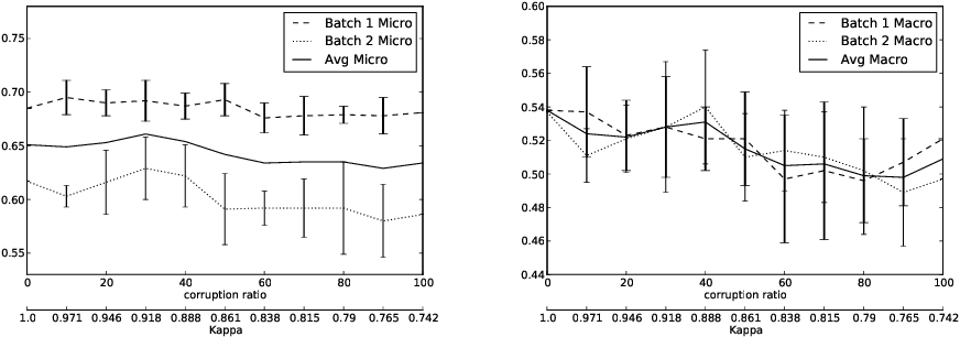 Figure 1 for On the Effects of Low-Quality Training Data on Information Extraction from Clinical Reports