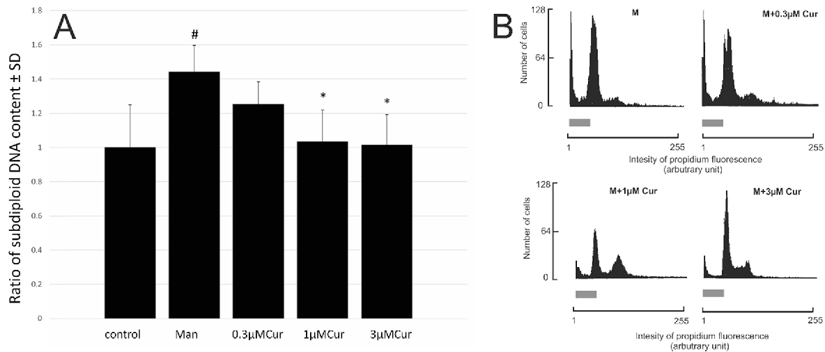 Figure 2 from Curcumin attenuates Mancozeb-induced toxicity in rat