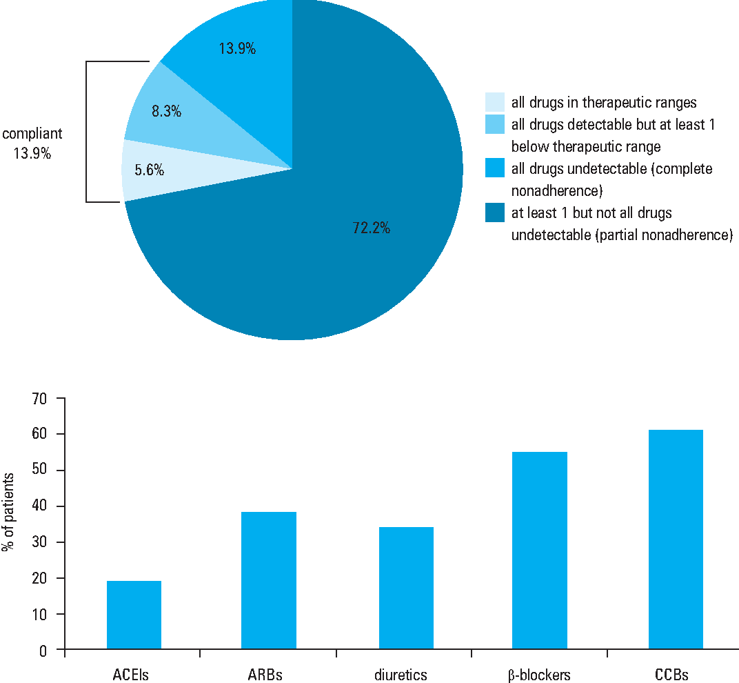 Figure 2 from Assessment of adherence to treatment in