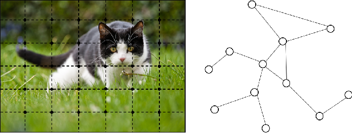 Figure 1 for Graph Neural Networks: A Review of Methods and Applications
