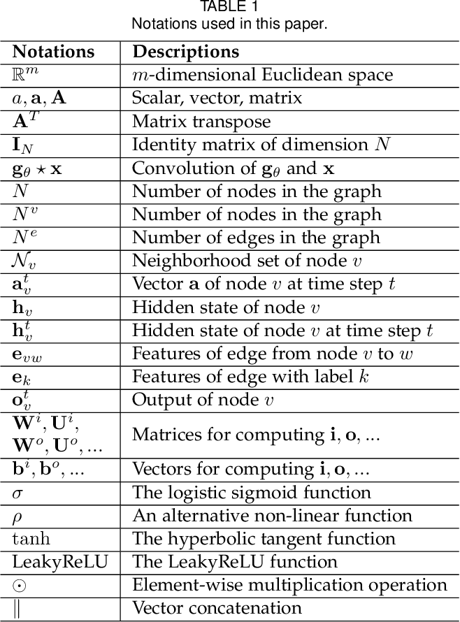 Figure 2 for Graph Neural Networks: A Review of Methods and Applications