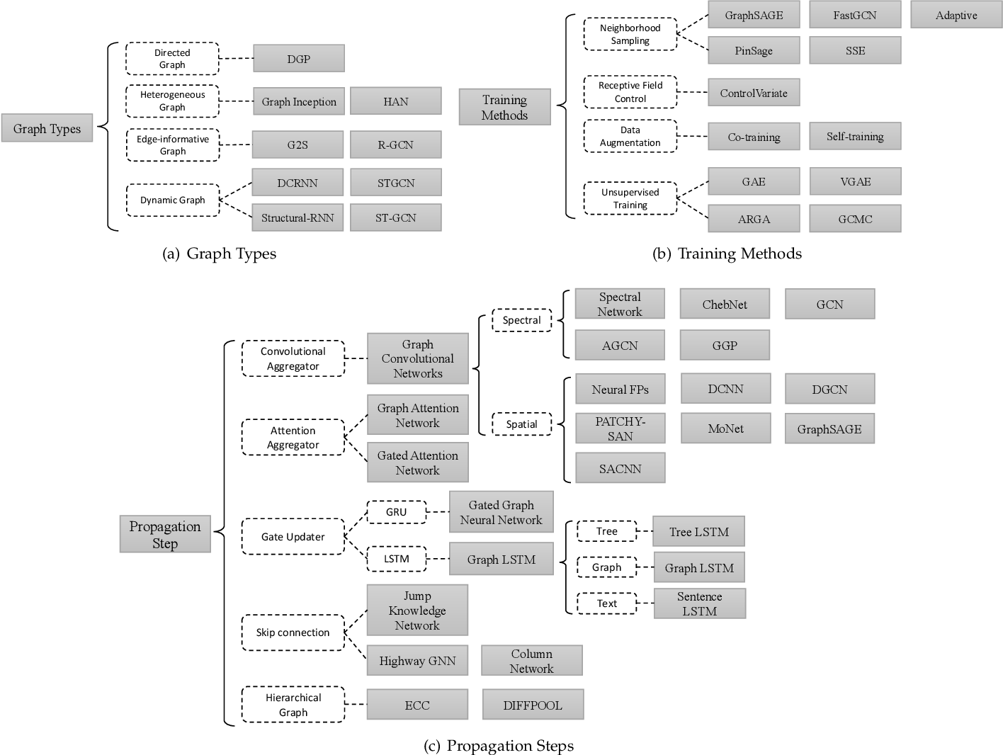 Figure 3 for Graph Neural Networks: A Review of Methods and Applications