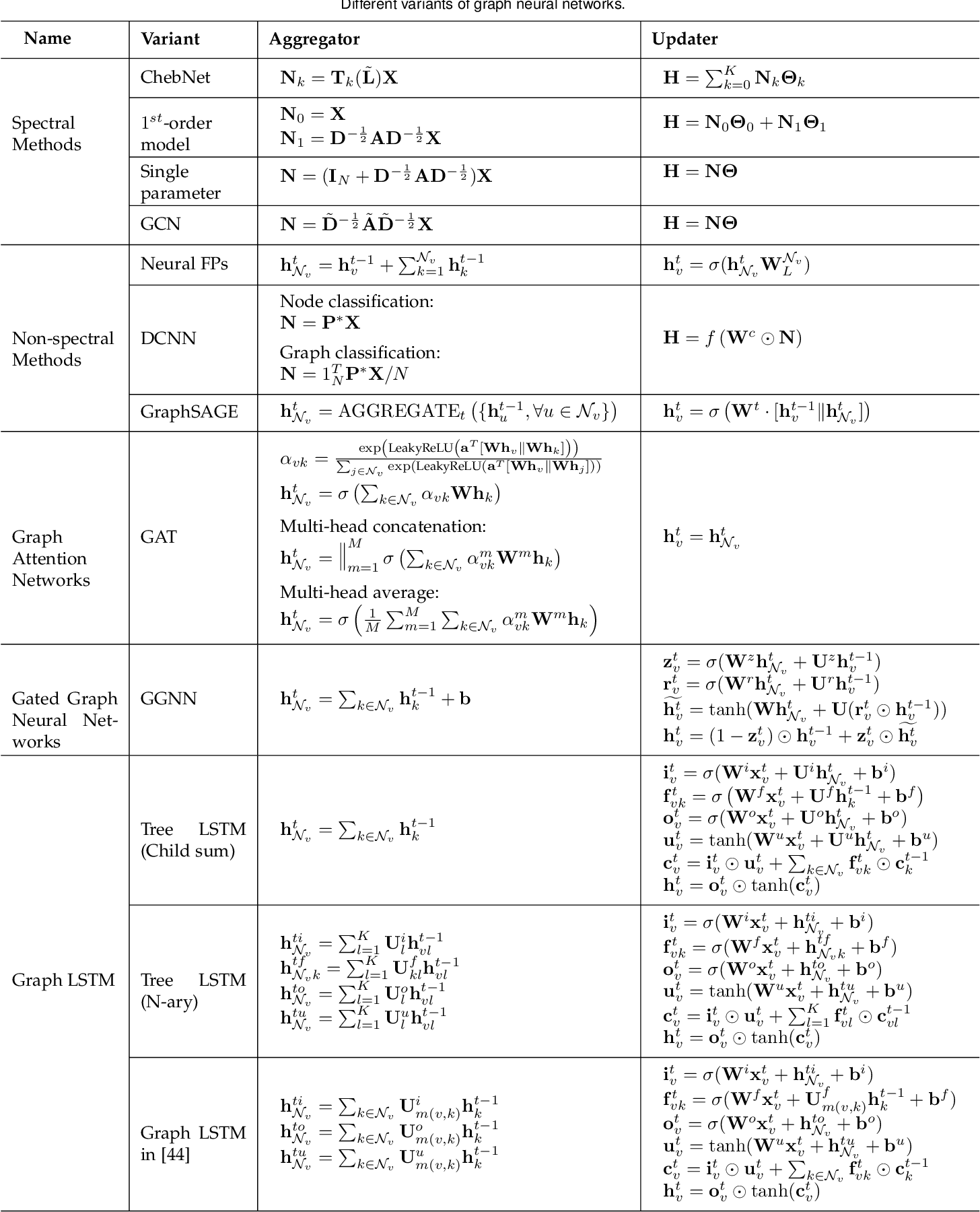 Figure 4 for Graph Neural Networks: A Review of Methods and Applications