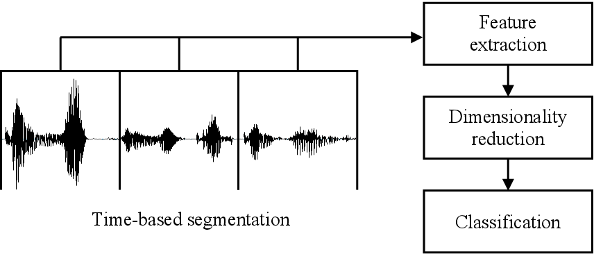 Figure 1 for Speech Emotion Recognition Considering Local Dynamic Features