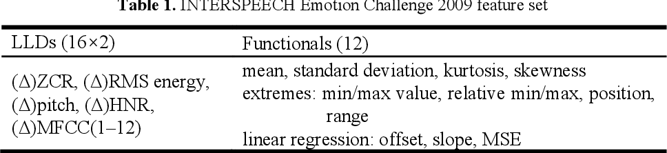 Figure 2 for Speech Emotion Recognition Considering Local Dynamic Features