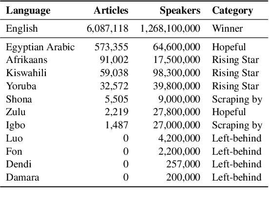 Figure 1 for Participatory Research for Low-resourced Machine Translation: A Case Study in African Languages