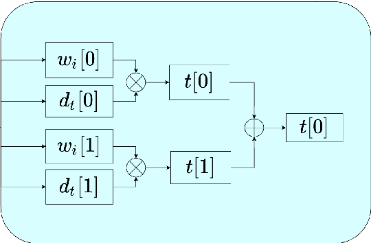 Figure 2 for A Deep Learning Inference Scheme Based on Pipelined Matrix Multiplication Acceleration Design and Non-uniform Quantization