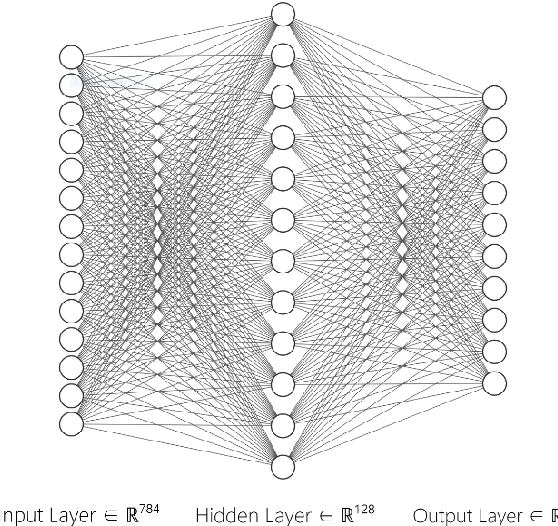 Figure 3 for A Deep Learning Inference Scheme Based on Pipelined Matrix Multiplication Acceleration Design and Non-uniform Quantization